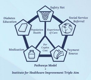 Click here to view the Health HUB program's outcomes.
