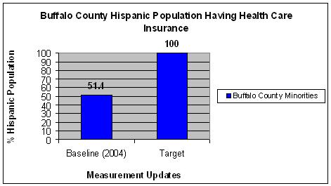 """identify one barrier to decreasing a health disparity in a vulnerable population The role of a public health nurse in contrast to a vulnerable population is to establish interventions to help break the cycle of vulnerability thus aiding to eliminate health disparities within the population the term """"risk"""" helps public health nurses establish a person probability of something happening to them  (p711) one's."""