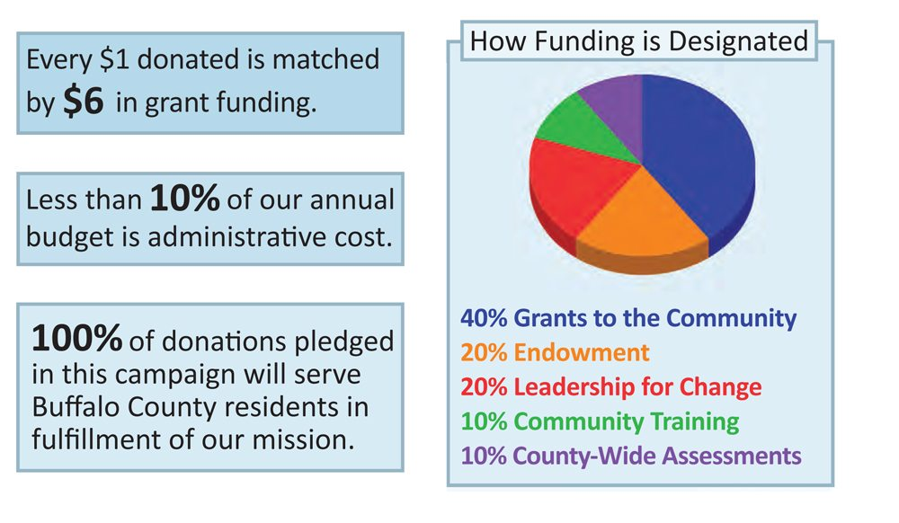 2013 Annual Fund Campaign Goal Announced